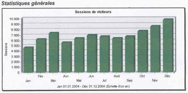 tunisie tourisme statistique